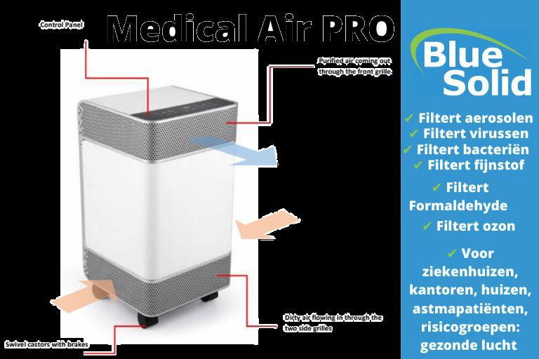 De Medical Air PRO haalt aerosolen, virussen en fijnstof uit de lucht