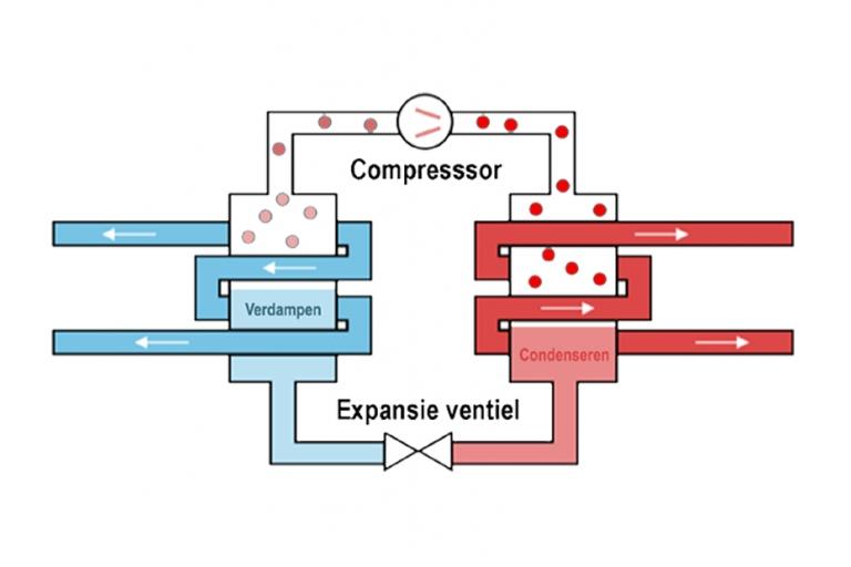 Werking van een airco: hoe werkt een airco?