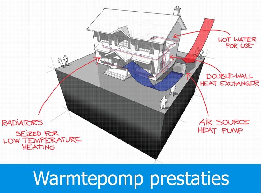 Hoe efficiënt is een warmtepomp?