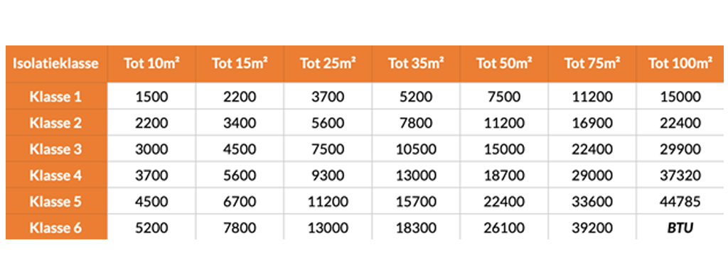 Airco vermogens tabel per opp