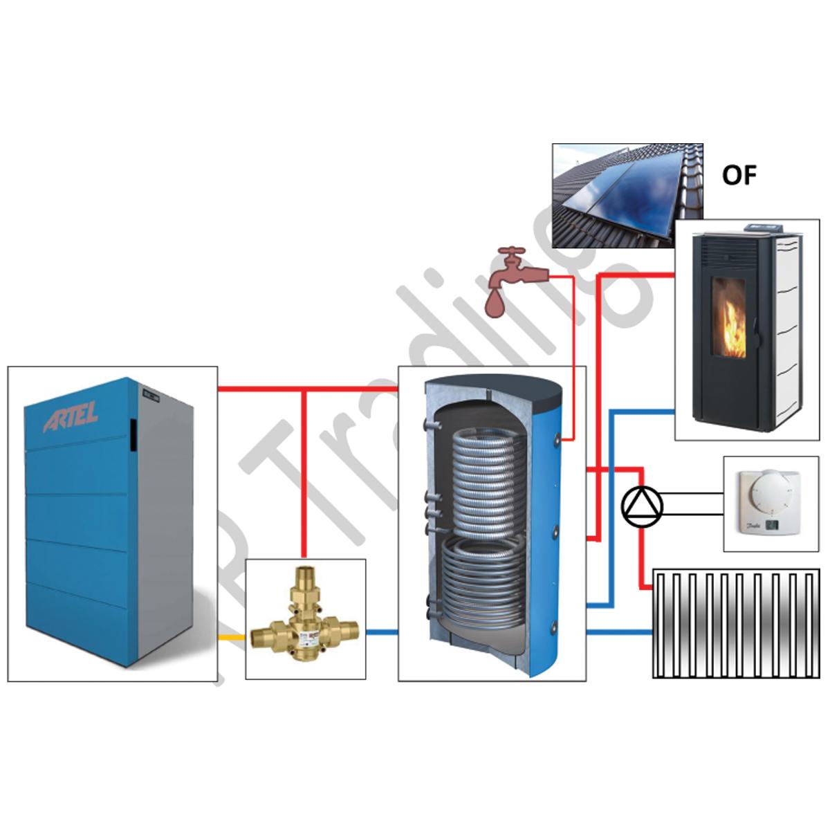 Pelletketel met CV buffer en warm tapwater pompgroep